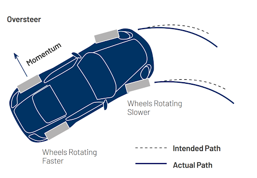 Diagram of oversteering