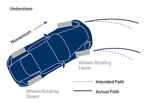 Diagram of understeering